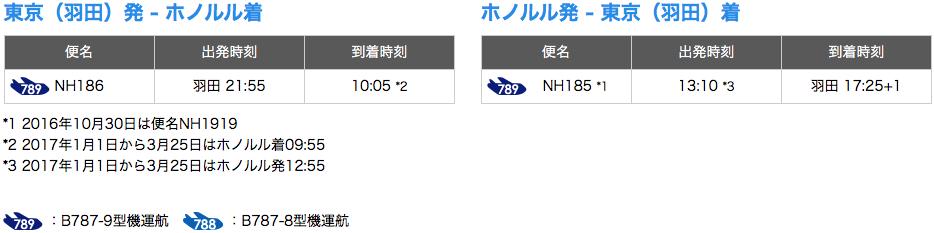 ANA便羽田空港-ホノルル空港路線